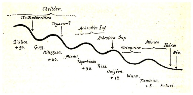 Les grandes lignes de la préhistoire marocaine - Page 3 Antoin22