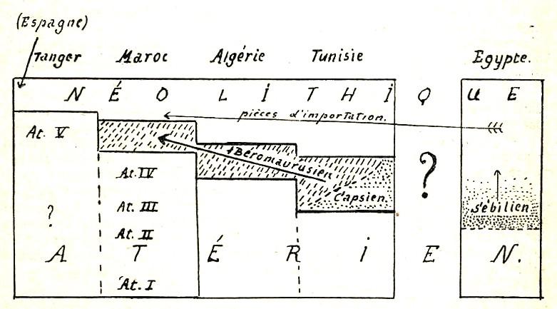 Les grandes lignes de la préhistoire marocaine - Page 3 Antoin23