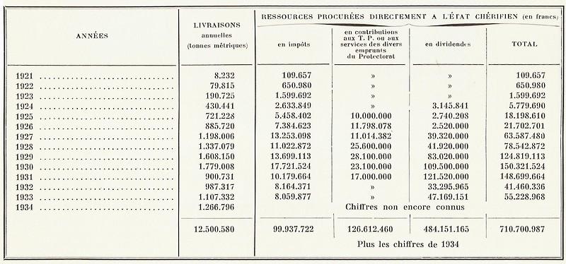 MAROC, Atlas historique, géographique, économique. 1935 - Page 3 Bbscan12