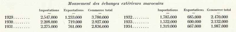 MAROC, Atlas historique, géographique, économique. 1935 - Page 4 Bbscan26
