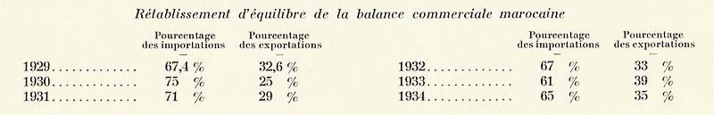 MAROC, Atlas historique, géographique, économique. 1935 - Page 4 Bbscan28