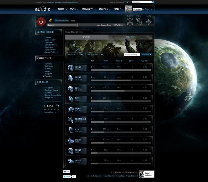 Bungie.net pour Halo Reach (Statistiques/Stats) Enemie10