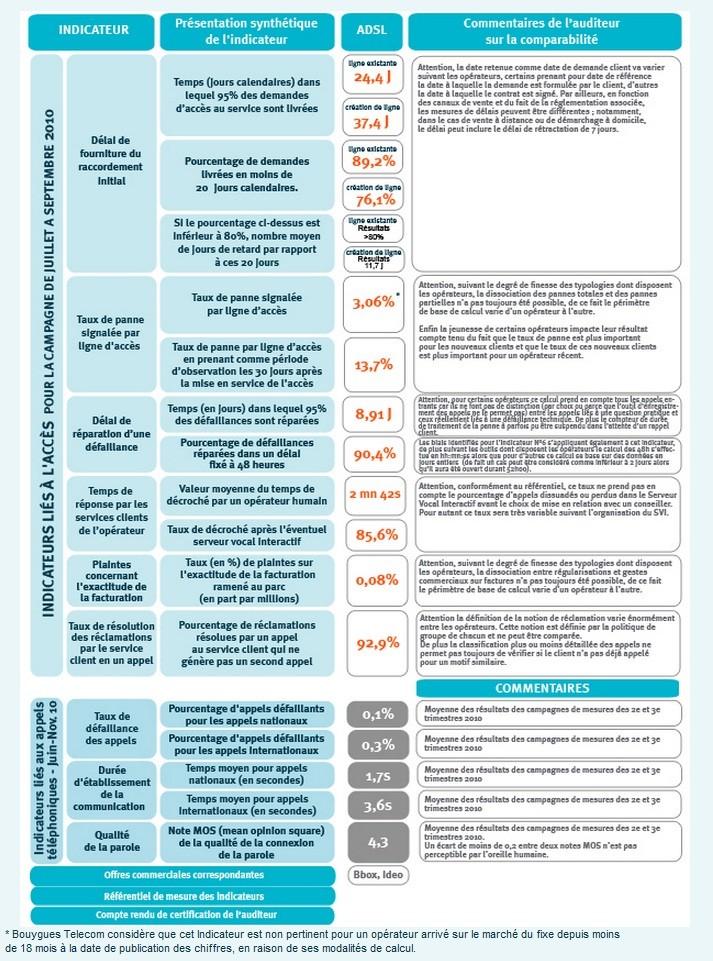 Publication des indicateurs de qualité trimestriels Rappor10