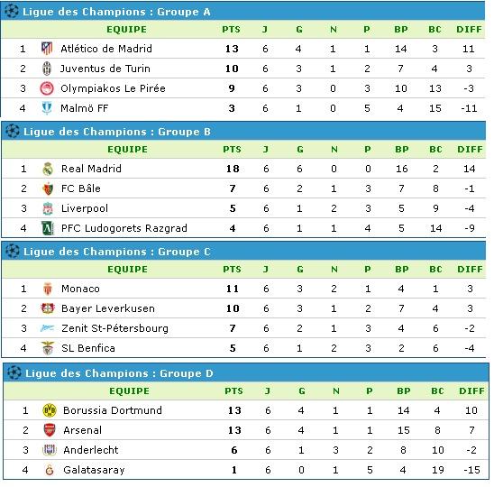 Ligue des champions de l'UEFA [2014/2015] - Page 16 Class110