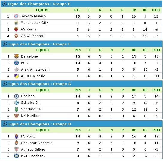 Ligue des champions de l'UEFA [2014/2015] - Page 16 Class210