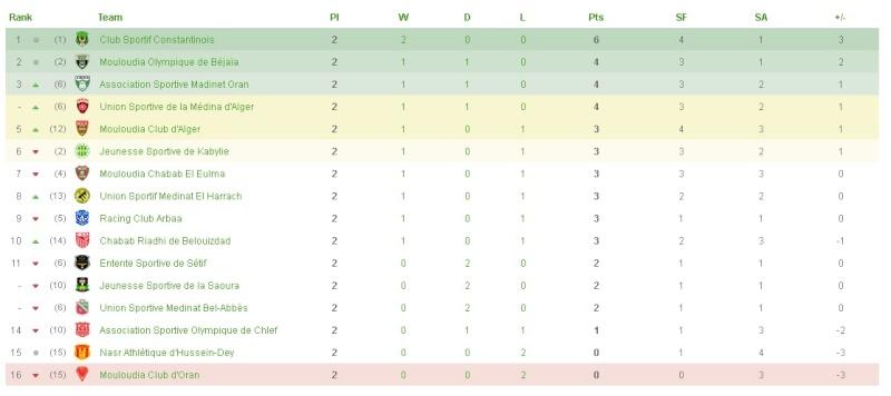 Championnat de Ligue 1 [2014-2015] - Page 2 Classe10