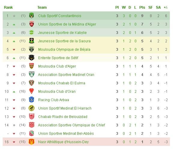 Championnat de Ligue 1 [2014-2015] - Page 3 Classe11