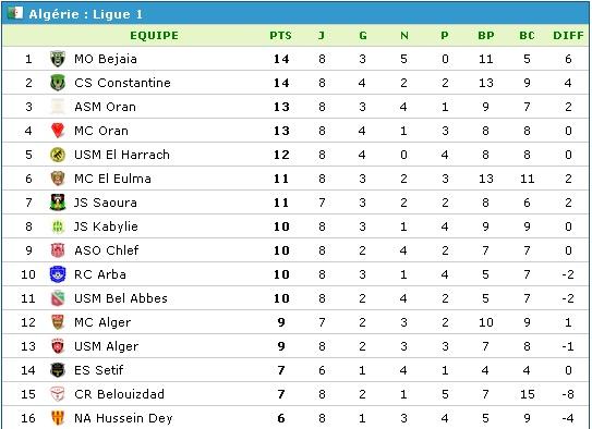 Championnat de Ligue 1 [2014-2015] - Page 5 Classe13