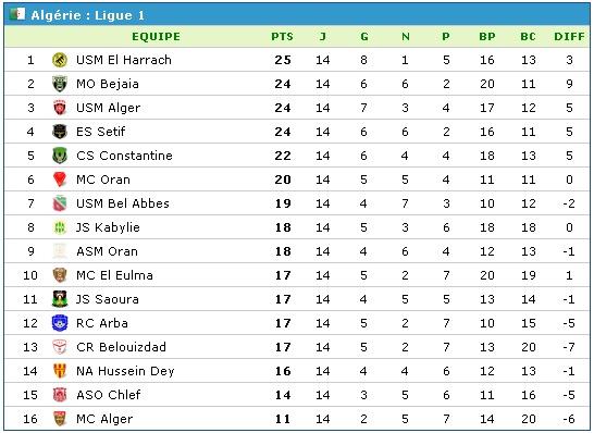 Championnat de Ligue 1 [2014-2015] - Page 8 Cls_bm10