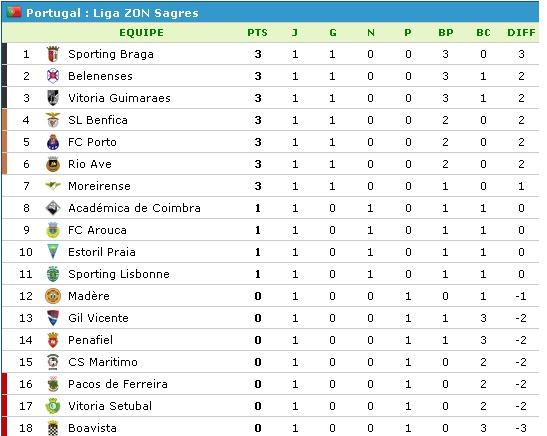 Saison portugaise, 2014 - 2015 Por-cl10