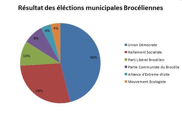 ONP - Live Squit, comprendre les élections municipales mandelsiennes - Page 11 Lede3011