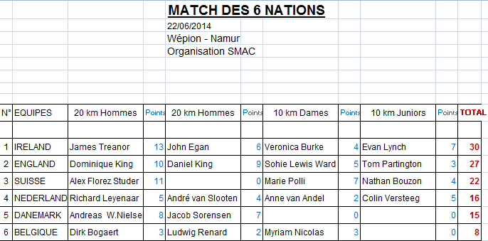 Match des 6 Nations; Namur, 22 juin 2014 6_nati10