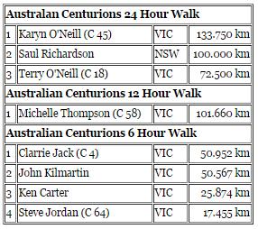 24 h/ 12h /6h/chpt 100km : Melbourne: 04-05/10/2014 Cent_a12
