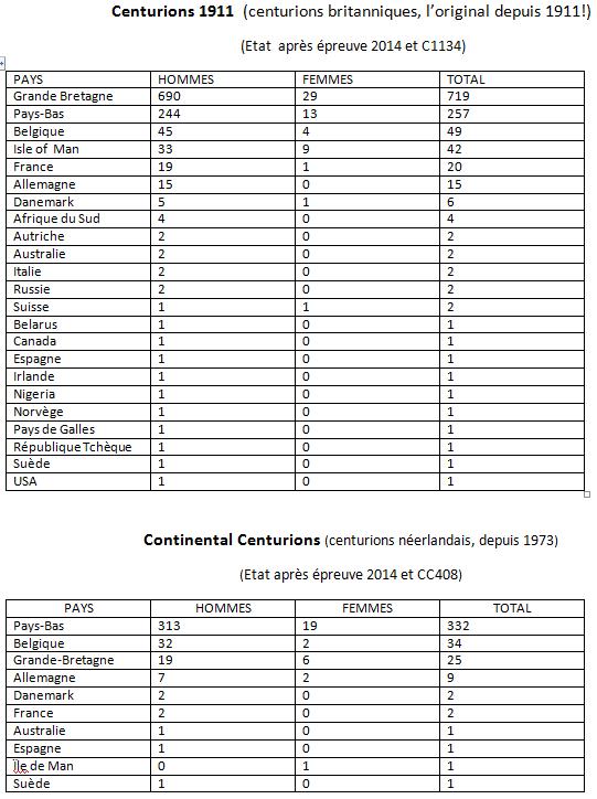 les Centurions dans le monde: les chiffres Cent_s10