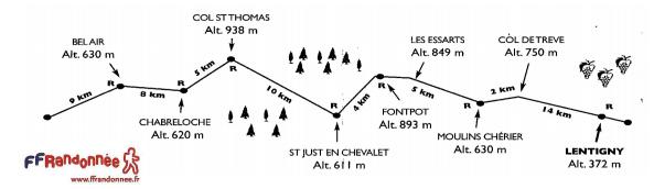 Roannes-Thiers, 57 km en ligne : 6 décembre 2014 Roanne12