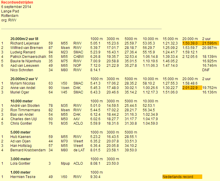 30.000m, 20.000m, 2h, 10.000m, etc.; Rotterdam: 06/09/2014   Rotter10