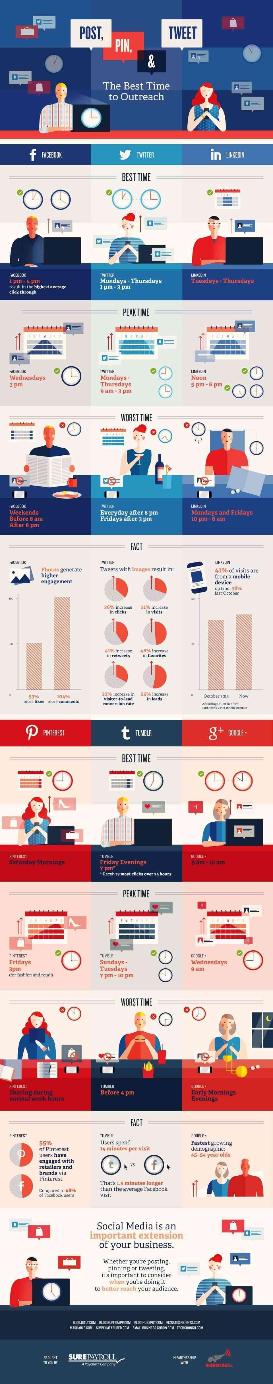 [Infographie] Quand publier sur les réseaux sociaux ? Best-t10