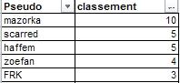 Challenge Sobriété : été 2014 Result11