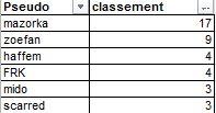 Challenge Sobriété : été 2014 - Page 2 Result14