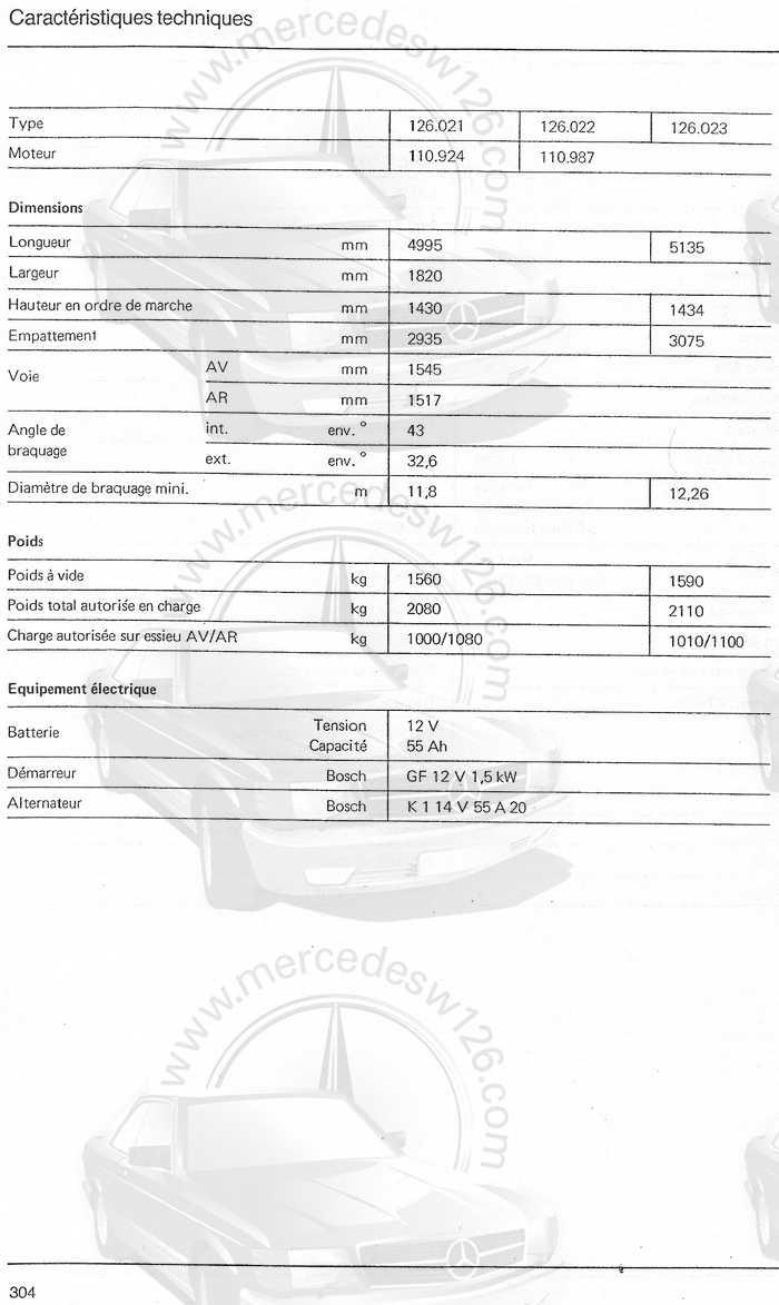 [Doc] Caractéristiques générales 280 S/SE Caract27