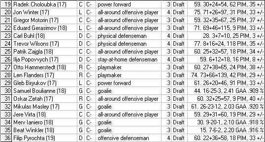Liste officielle des choix au repêchage 2015-2016 Draft211