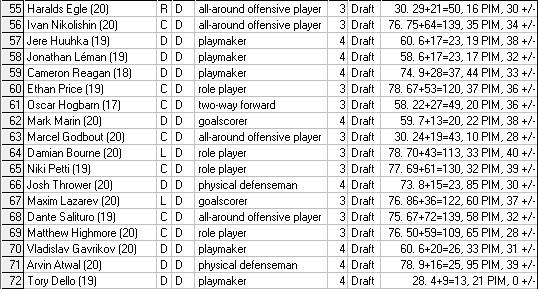 Liste officielle des choix au repêchage 2015-2016 Draft411