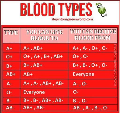 Blood Transfusions Blood_10