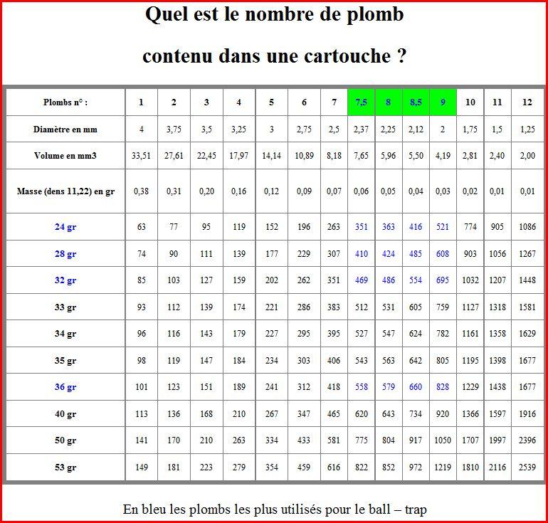 Comment savoir le nombre de plomb présent dans une cartouches ?  Numaro11