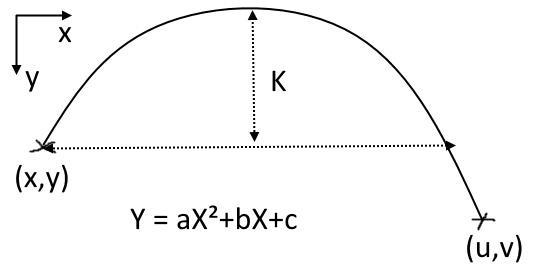 [résolu]Probleme de courbe Sans_t11