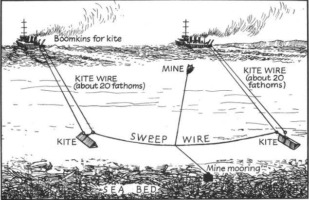 Dragage de mines 14-18 Dragag12