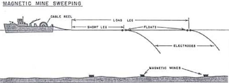 Les dragueurs de mines côtiers de type MMS Magnet10