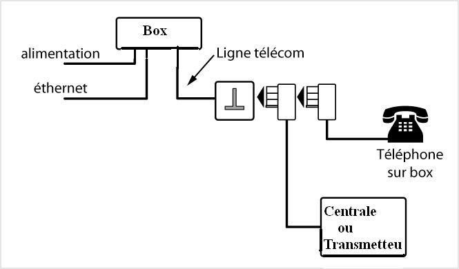exemple de branchement transmetteur (degroupage total) Alarme10