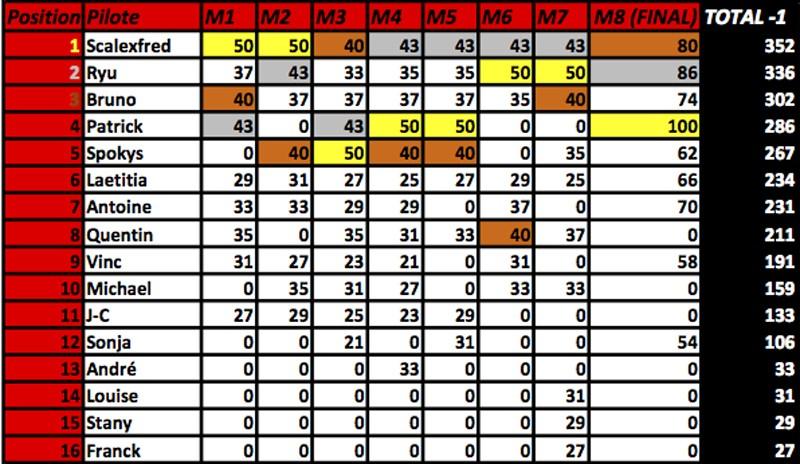 Classement général du championnat Porsche CUP NSR Feuil111