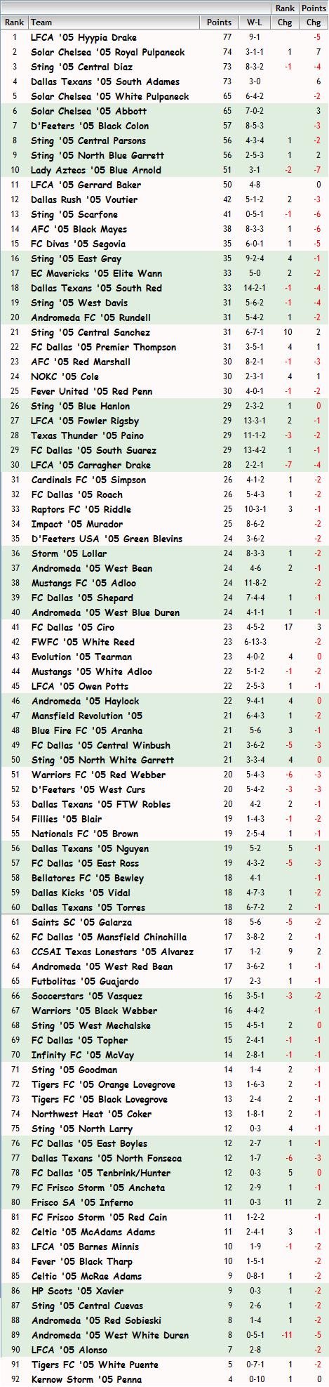 '05 Girls FBR Rankings - 05-27-14 05_fbr10