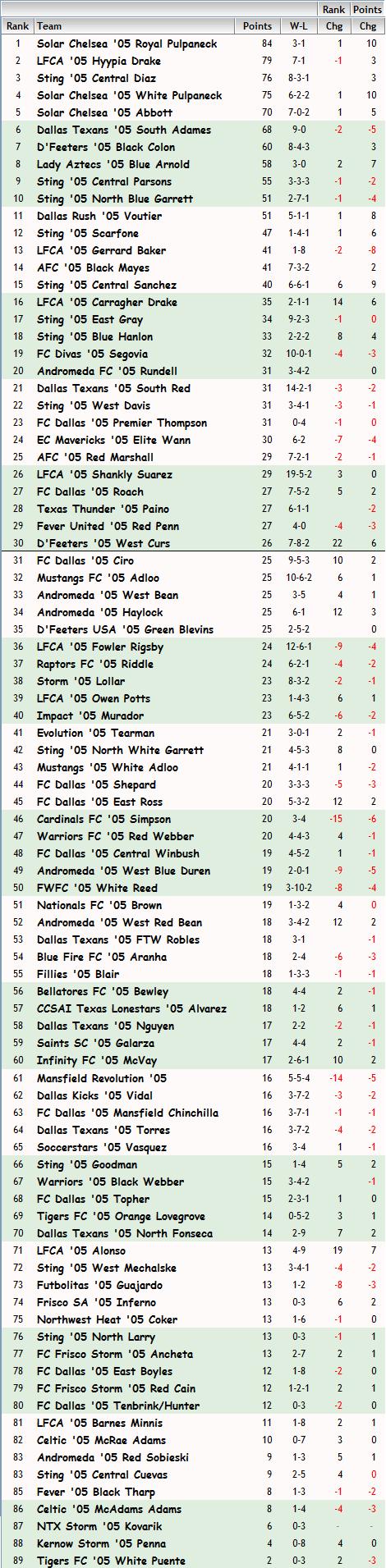 '05 Girls FBR Rankings - 06-23-14 05_fbr11