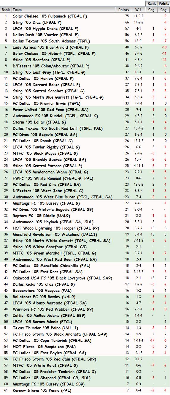 '05 Girls FBR Rankings - 9-16-14 05_fbr15