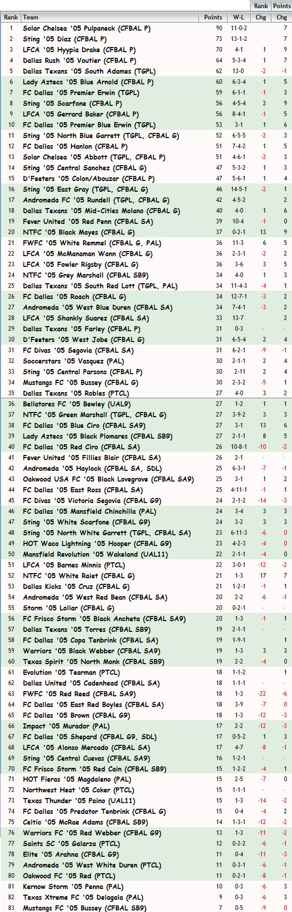 '05 Girls FBR Rankings - 9-30-14 05_fbr19