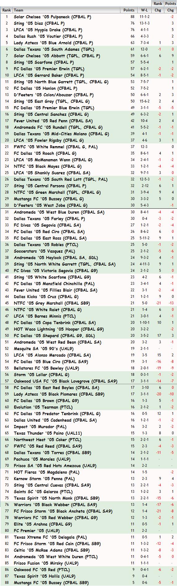'05 Girls FBR Rankings - 10-07-14 05_fbr20