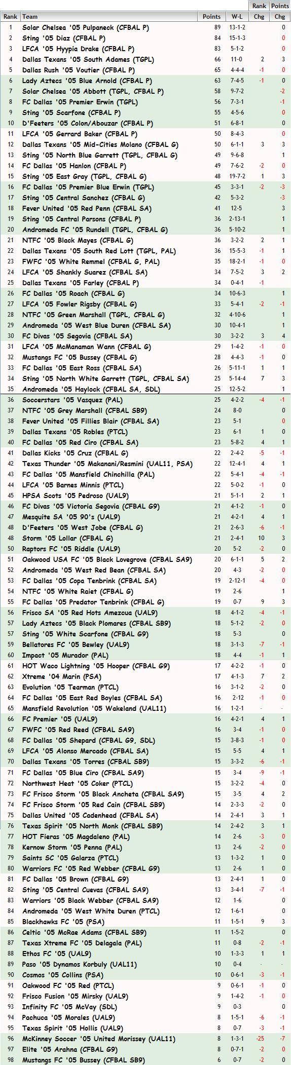 '05 Girls FBR Rankings - 10-28-14 05_fbr26