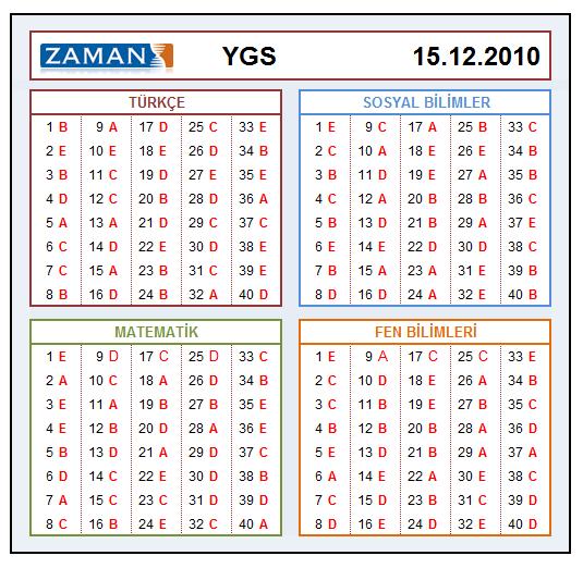 15  Aralik 2010 Zaman YGS Deneme Sınavı   Cevapa10