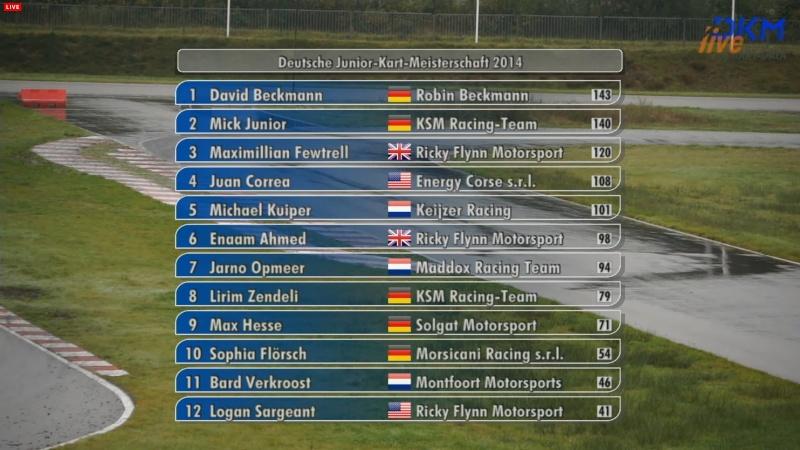 Michael Schumacher - World Champion 94 - 95 - 2000 - 2001 - 2002 - 2003 - 2004 - Page 23 3_poin10