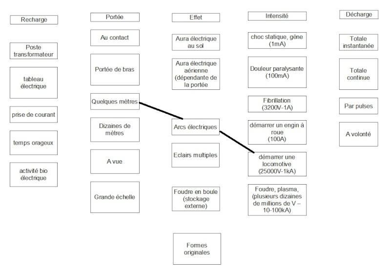 Questions/Suggestions sur les pouvoirs et les diagrammes - Page 6 Electr10