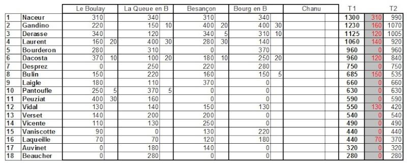 Classement Général au CF 2014 TT1/5 après 3 Manches  Classt10