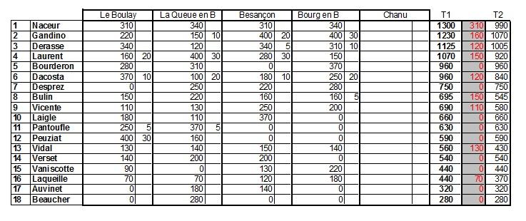 Classement Général au CF 2014 TT1/5 après 3 Manches  Classt13