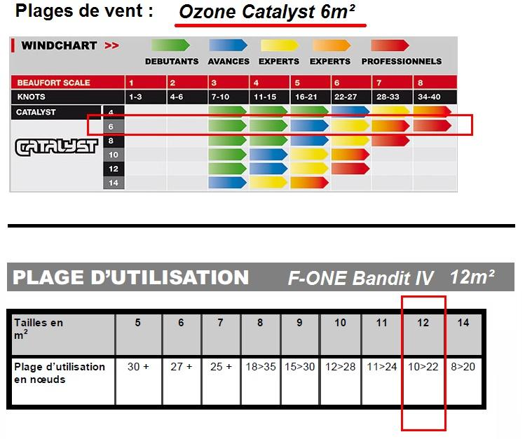 F-one Bandit 4 12m² et Ozone Catalyst 6m² Bandit11