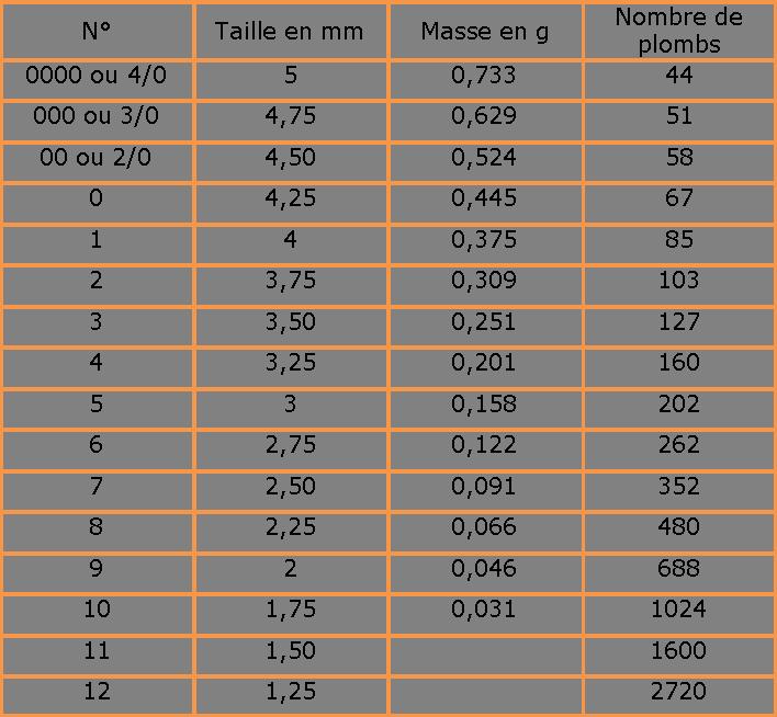 Comment savoir le nombre de plomb présent dans une cartouches ?  Image410