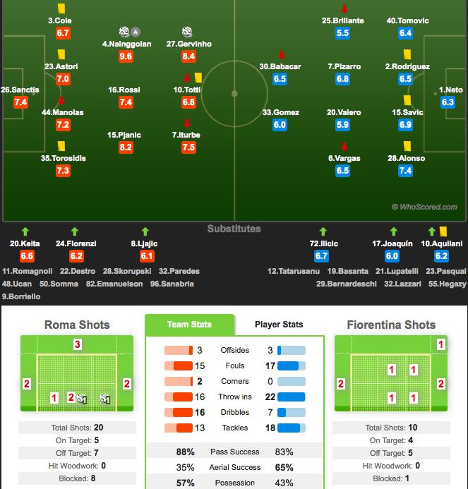 AS Roma 2-0 Fiorentina ( 1ère journée) - Page 13 Captur10