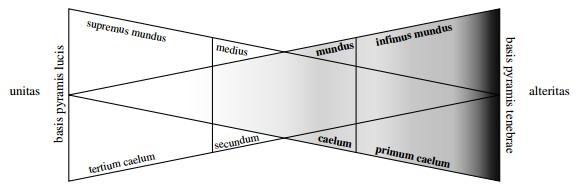 Tétraktys pythagoricienne et trilogie néoplatonicienne selon Nicolas de Cusa Cusa_p10
