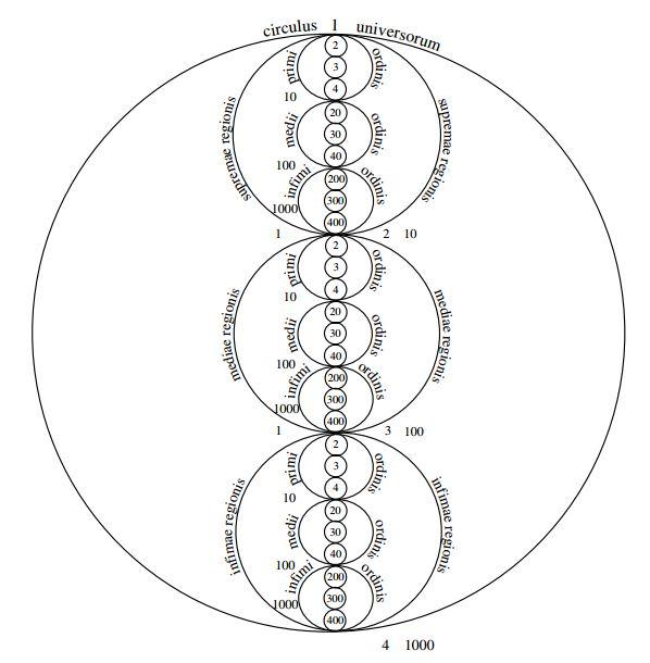 Tétraktys pythagoricienne et trilogie néoplatonicienne selon Nicolas de Cusa Cusa_t10