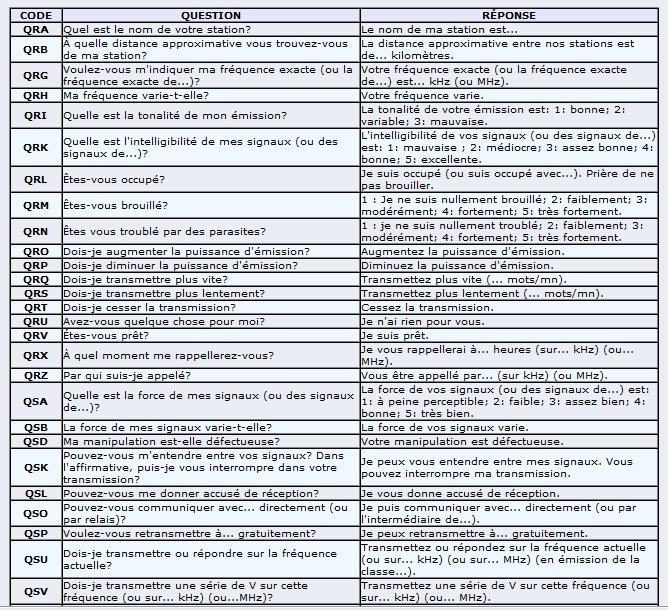 COMMUNICATIONS RADIO - Bonnes pratiques. Codeq_12